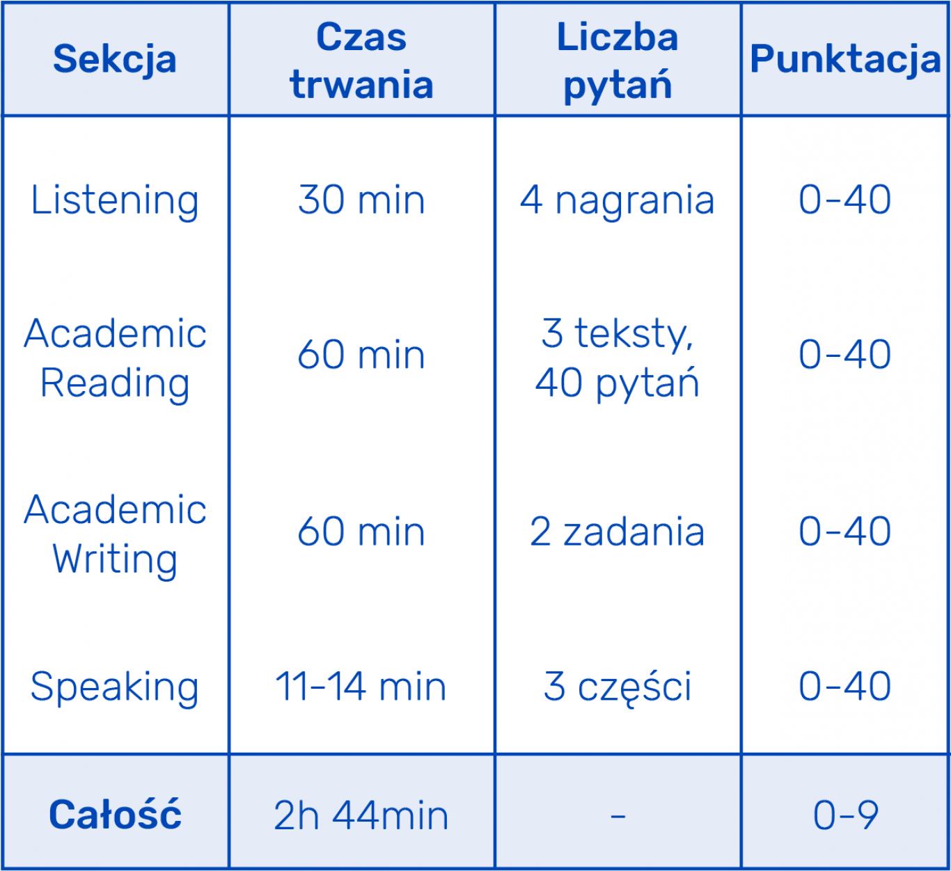 Egzamin IELTS składa się z czterech części