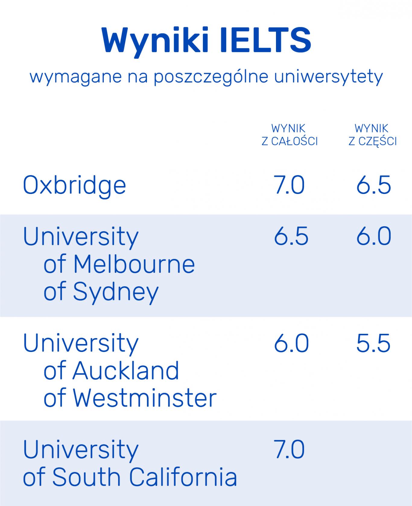 IELTS jest akceptowany przez wiele uczelni na całym świecie