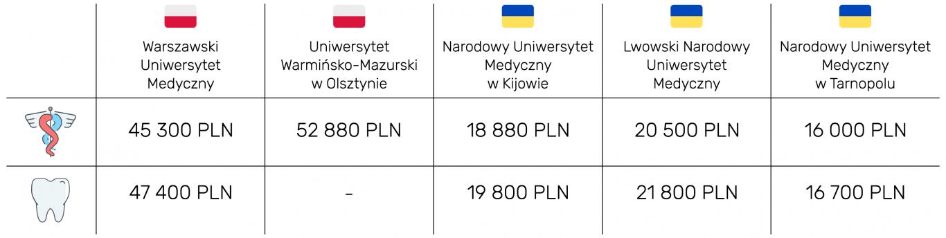 Czesne na uczelniach medycznych na Ukrainie są około dwa razy niższe niż w Polsce