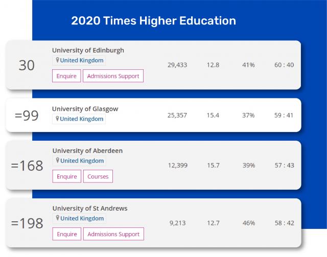 Uniwersytet w Edynburgu zajmuje 30. miejsce na świecie w rankungu Higher Times Education