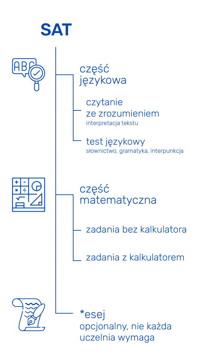 Egzamin SAT składa się z części matematycznej oraz językowej