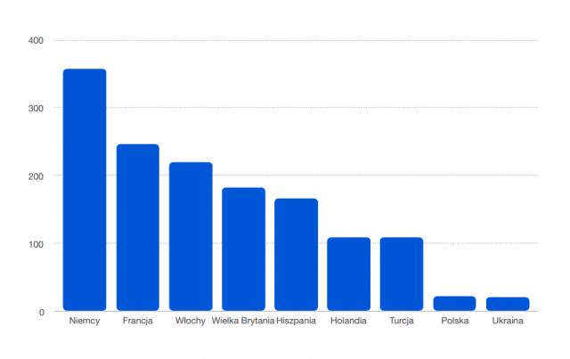 Liczba studentów z wybranych krajów europejskich na Harvardzie w roku 2019. Źródło: http://www.hio.harvard.edu/statistics