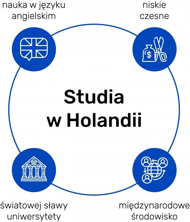 Zalety studiowania w Holandii