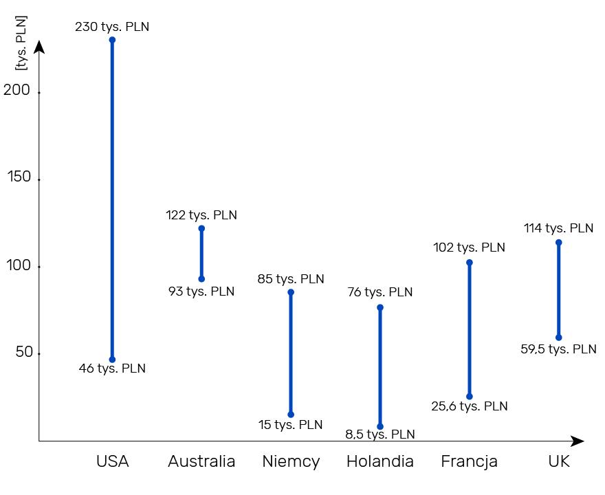 Wysokości czesnego programu LLM w różnych krajach świata