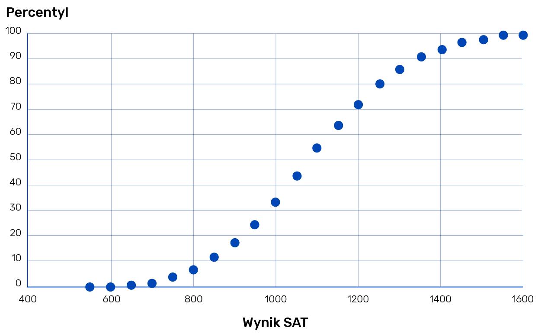 Średni wynik SAT studentów Harvardu to około 1550 pkt, czyli 99 centyl.