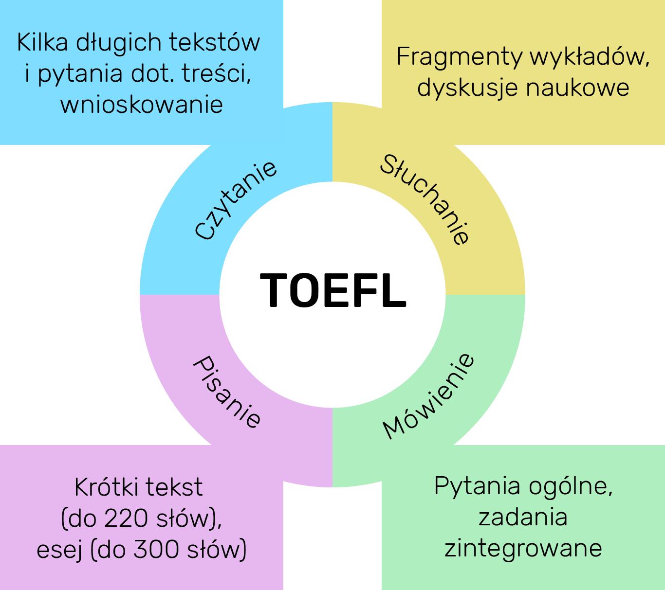 Struktura egzaminu TOEFL